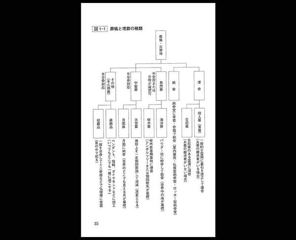 葬儀と埋葬の種類 (修正済).jpg